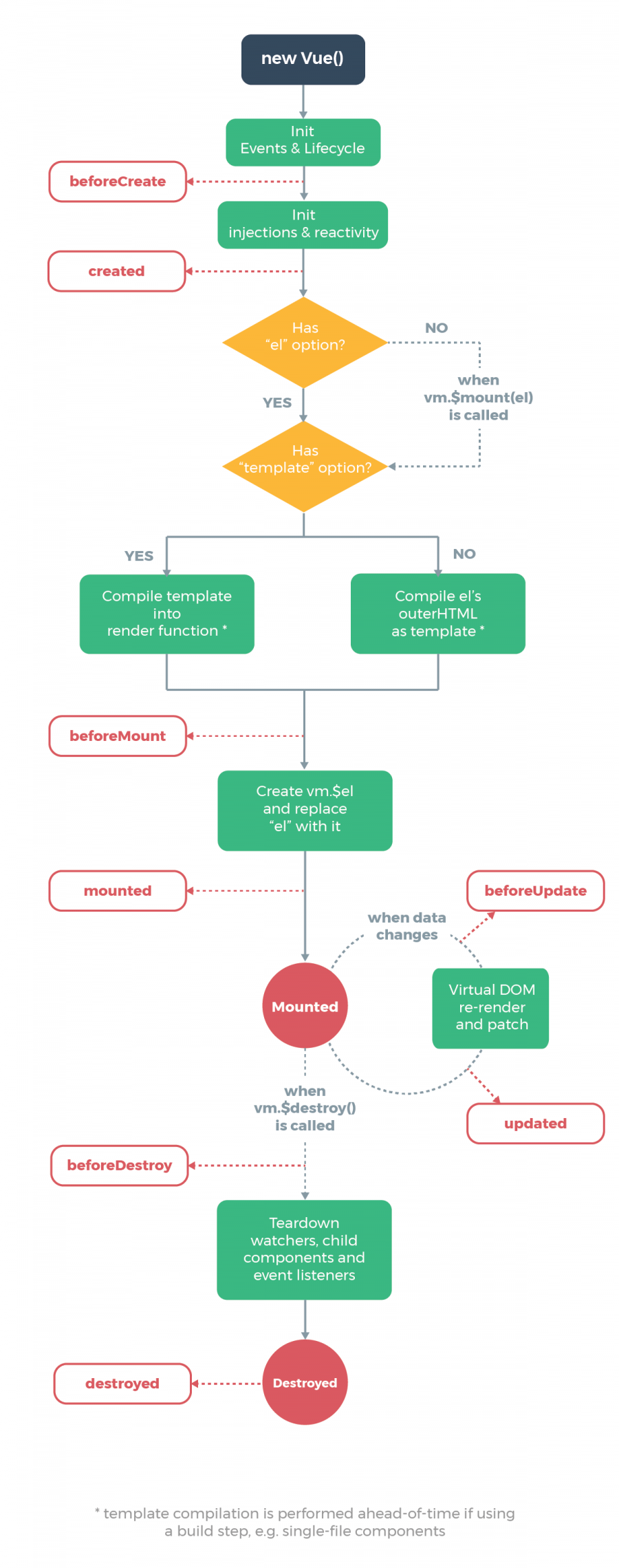 vue.js lifecycle